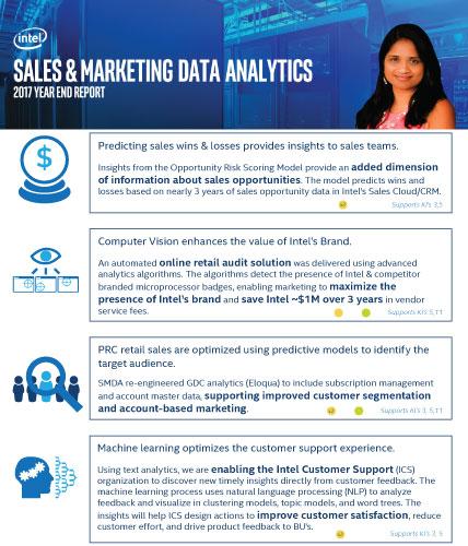 Sales and Marketing Data Analytics