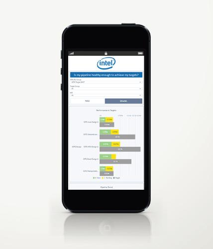 Intel Sales Target Attainment Dashboard